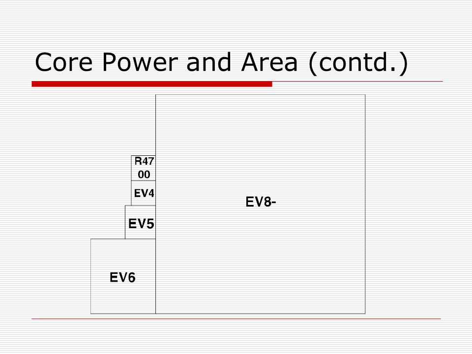 Core Power and Area (contd.)