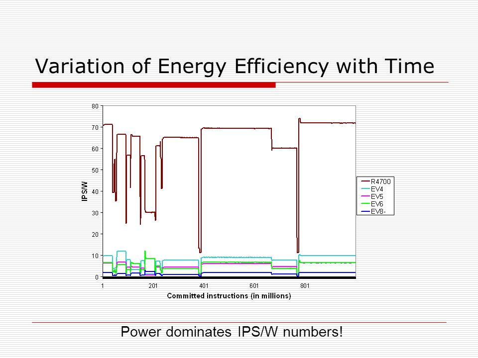 Variation of Energy Efficiency with Time Power dominates IPS/W numbers!