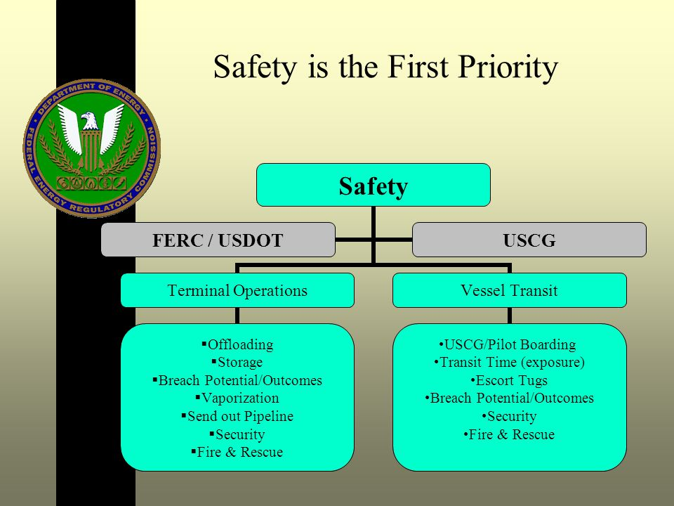 Safety is the First Priority Safety Terminal Operations Offloading Storage Breach Potential/Outcomes Vaporization Send out Pipeline Security Fire & Rescue Vessel Transit USCG/Pilot Boarding Transit Time (exposure) Escort Tugs Breach Potential/Outcomes Security Fire & Rescue FERC / USDOTUSCG