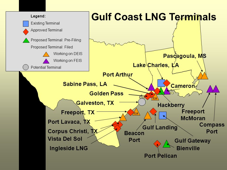 Corpus Christi, TX Lake Charles, LA Port Pelican Freeport, TX Golden Pass Port Lavaca, TX Port Arthur Sabine Pass, LA Gulf Coast LNG Terminals Freeport McMoran Hackberry Gulf Landing Galveston, TX Pascagoula, MS Cameron Beacon Port Gulf Gateway Vista Del Sol Ingleside LNG EA Compass Port Bienville Legend: Existing Terminal Approved Terminal Proposed Terminal: Pre-Filing Proposed Terminal: Filed Working on DEIS Working on FEIS Potential Terminal