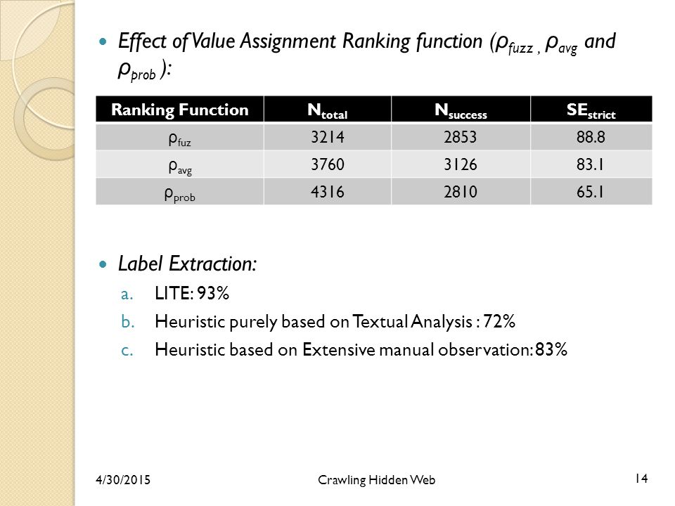 Effect of Value Assignment Ranking function ( ρ fuzz, ρ avg and ρ prob ): Label Extraction: a.LITE: 93% b.Heuristic purely based on Textual Analysis : 72% c.Heuristic based on Extensive manual observation: 83% Ranking FunctionN total N success SE strict ρ fuz 3214285388.8 ρ avg 3760312683.1 ρ prob 4316281065.1 4/30/2015 Crawling Hidden Web 14
