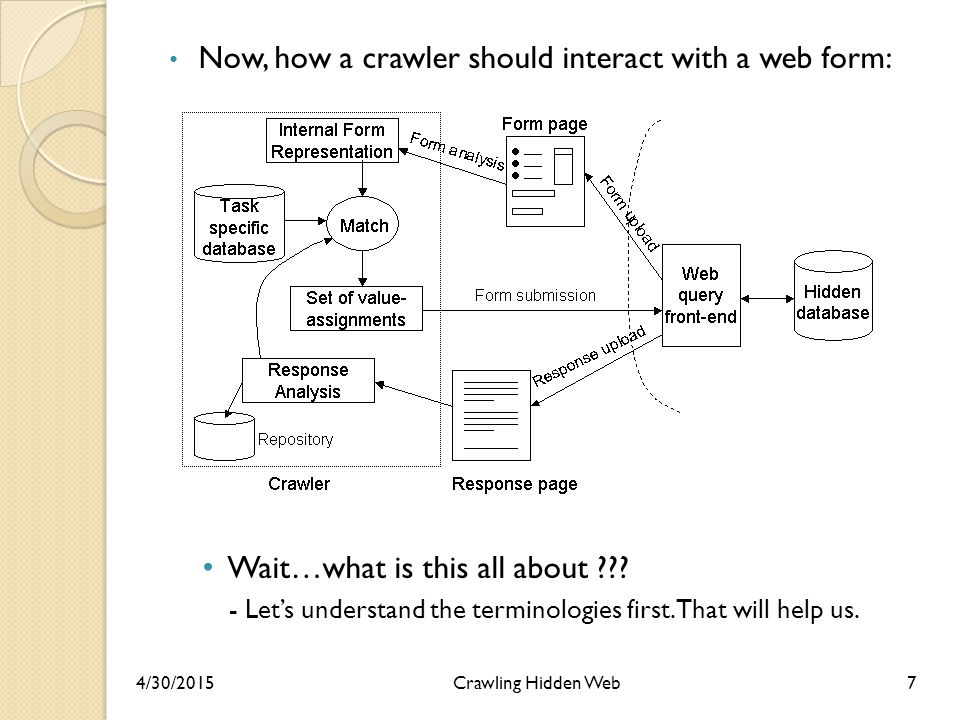 Now, how a crawler should interact with a web form: Wait…what is this all about .
