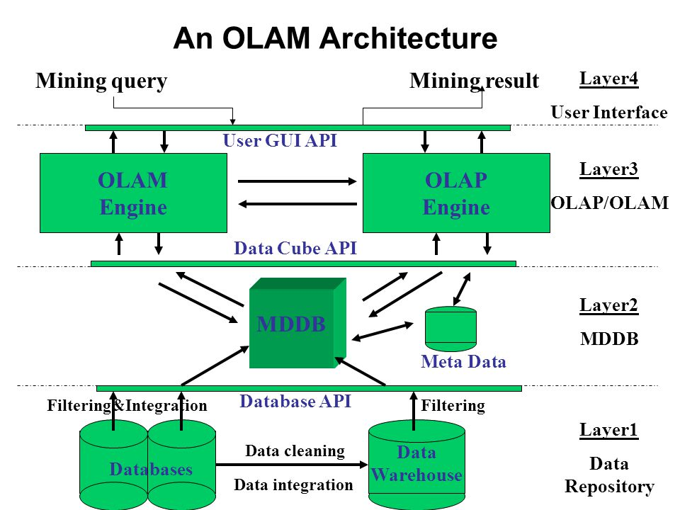 DBMS, OLAP, and Data Mining DBMSOLAPData Mining Task Extraction of detailed and summary data Summaries, trends and forecasts Knowledge discovery of hidden patterns and insights Type of resultInformationAnalysisInsight and Prediction Method Deduction (Ask the question, verify with data) Multidimensional data modeling, Aggregation, Statistics Induction (Build the model, apply it to new data, get the result) Example question Who purchased mutual funds in the last 3 years.