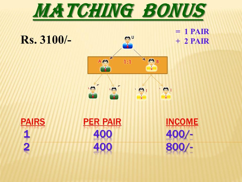MATCHING BONUS = 1 PAIR + 2 PAIR Rs. 3100/-