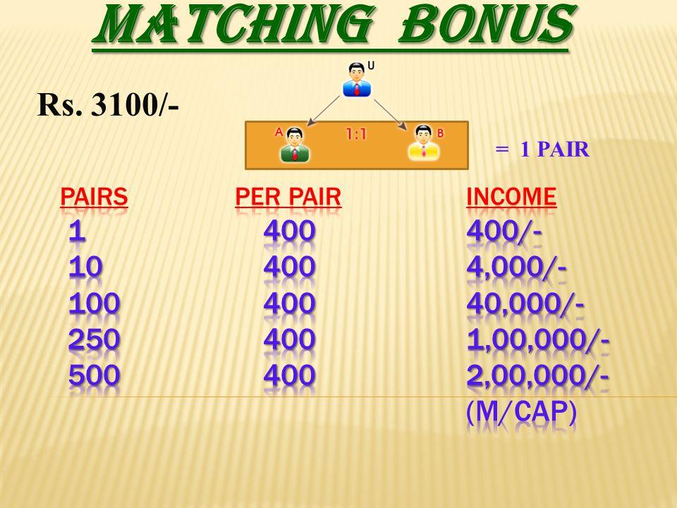 MATCHING BONUS = 1 PAIR Rs. 3100/-