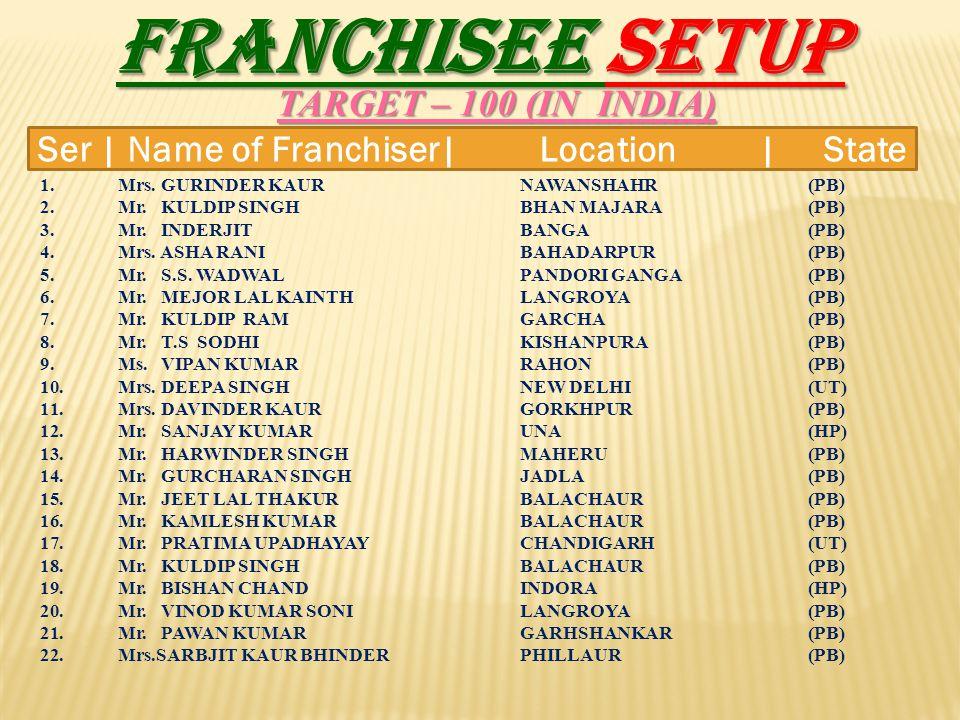 FRANCHISEE SETUP TARGET – 100 (IN INDIA) 1.Mrs. GURINDER KAURNAWANSHAHR (PB) 2.Mr. KULDIP SINGHBHAN MAJARA (PB) 3.Mr. INDERJIT BANGA (PB) 4.Mrs. ASHA