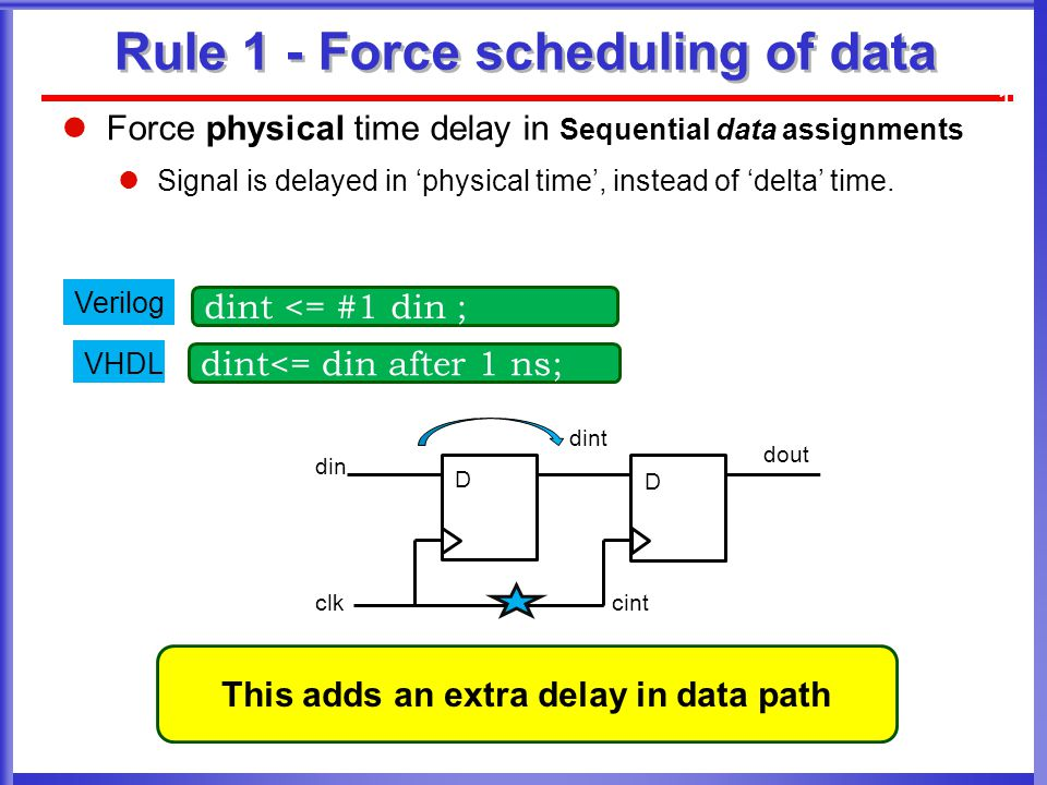Rule 1 - Force scheduling of data 11 din dout clkcint dint D D This adds an extra delay in data path dint<= din after 1 ns; VHDL dint <= #1 din ; Verilog Force physical time delay in Sequential data assignments Signal is delayed in 'physical time', instead of 'delta' time.