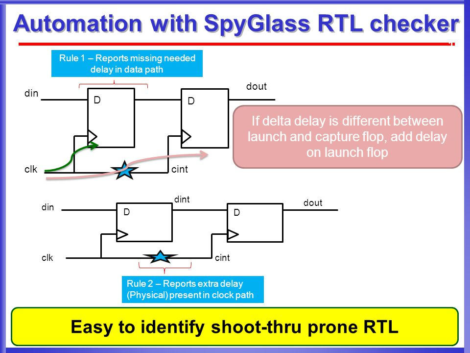 Automation with SpyGlass RTL checker 13 din dout clkcint D D If delta delay is different between launch and capture flop, add delay on launch flop Rule 1 – Reports missing needed delay in data path Rule 2 – Reports extra delay (Physical) present in clock path din dout clkcint dint D D Easy to identify shoot-thru prone RTL