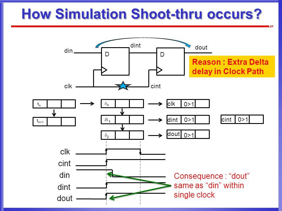 How Simulation Shoot-thru occurs.