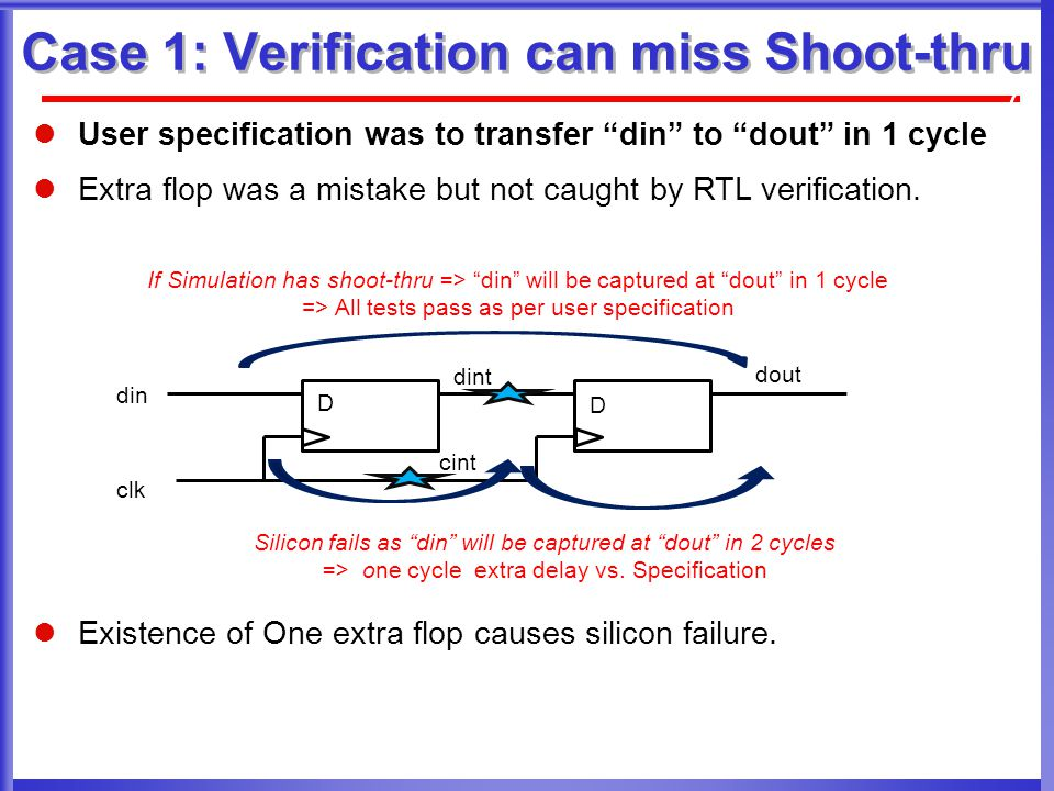 Case 1: Verification can miss Shoot-thru 7 User specification was to transfer din to dout in 1 cycle Extra flop was a mistake but not caught by RTL verification.