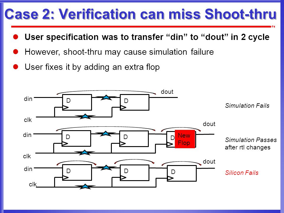 Case 2: Verification can miss Shoot-thru 8 User specification was to transfer din to dout in 2 cycle However, shoot-thru may cause simulation failure User fixes it by adding an extra flop Simulation Fails din dout clk D D Silicon Fails din dout clk D D D Simulation Passes after rtl changes din dout clk D D D New Flop