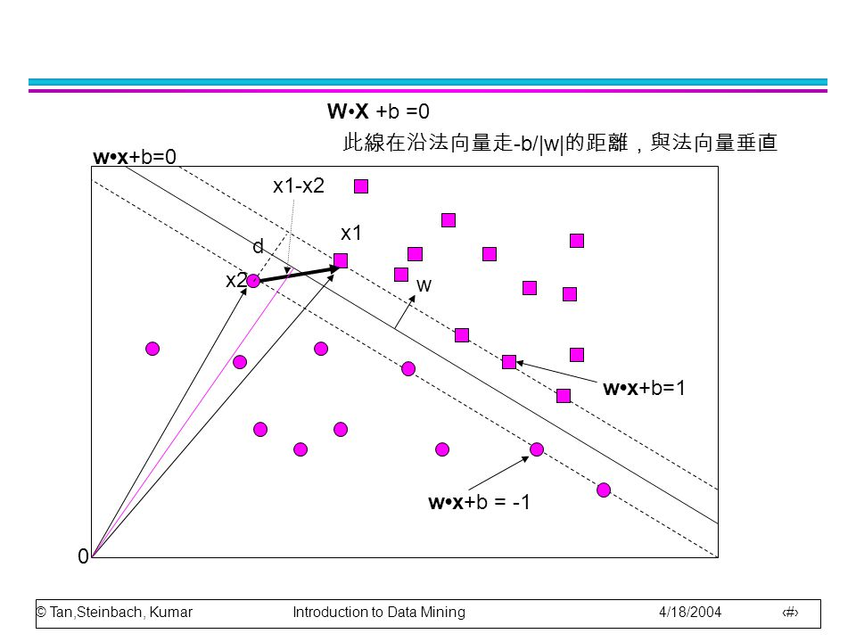 © Tan,Steinbach, Kumar Introduction to Data Mining 4/18/2004 10 開始推導 l wx+b=0 這是一條怎樣的線呢? x a, x b 為線上兩點  wx a +b=0, wx b +b=0 兩式相減 w (x a -x b )=0 線上兩點所形成的 向量與 w 垂直 所以 w 是法向量 l w x s +b=k , x s 在上面的線 k > 0 l w x c +b=k' , x c 在下面的線 k' < 0 l 方塊分類為 y=1 , 圓圈分類為 y=-1 l 分類公式 z 是 y=1 類或 y=-1 類依據: