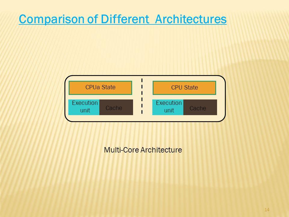 14 Comparison of Different Architectures CPUa State Cache Execution unit Multi-Core Architecture CPU State Cache Execution unit