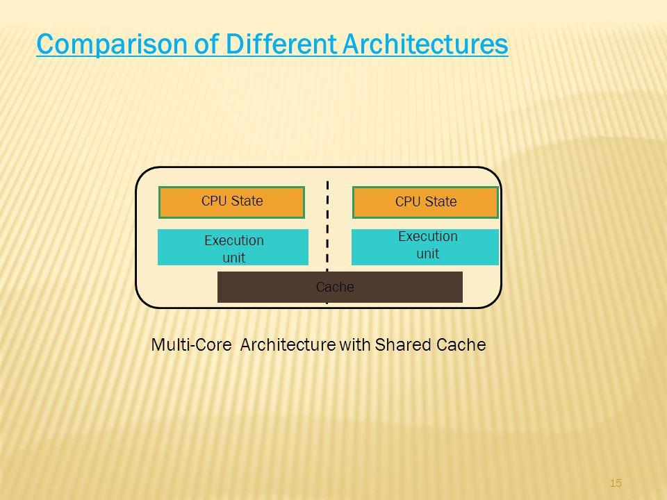15 Comparison of Different Architectures CPU State Execution unit Multi-Core Architecture with Shared Cache CPU State Cache Execution unit
