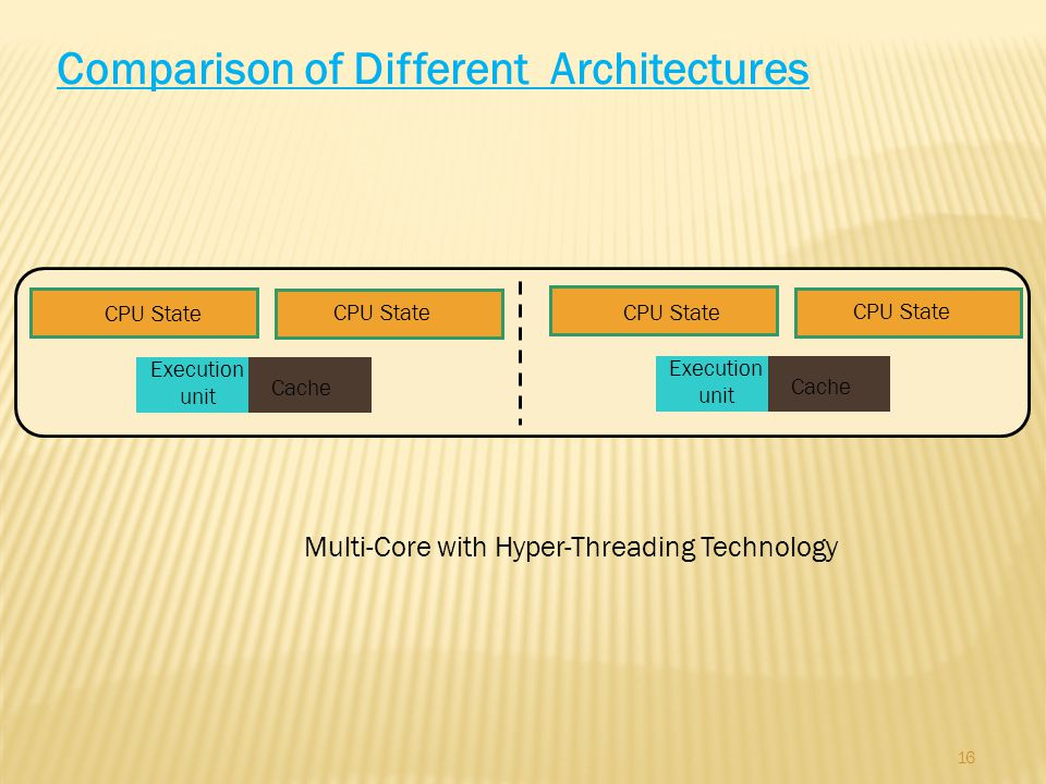 16 Comparison of Different Architectures Multi-Core with Hyper-Threading Technology CPU State Cache Execution unit CPU State Cache Execution unit CPU State