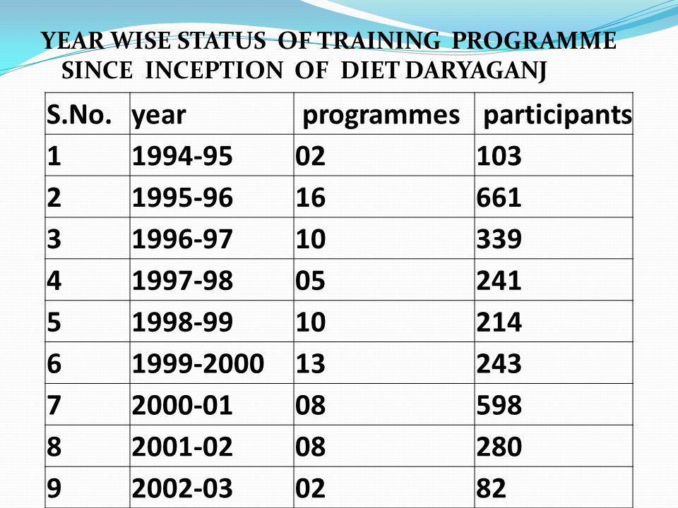 YEAR WISE STATUS OF TRAINING PROGRAMME SINCE INCEPTION OF DIET DARYAGANJ S.No.year programmes participants 11994-9502103 21995-9616661 31996-9710339 41997-9805241 51998-9910214 61999-200013243 72000-0108598 82001-0208280 92002-030282
