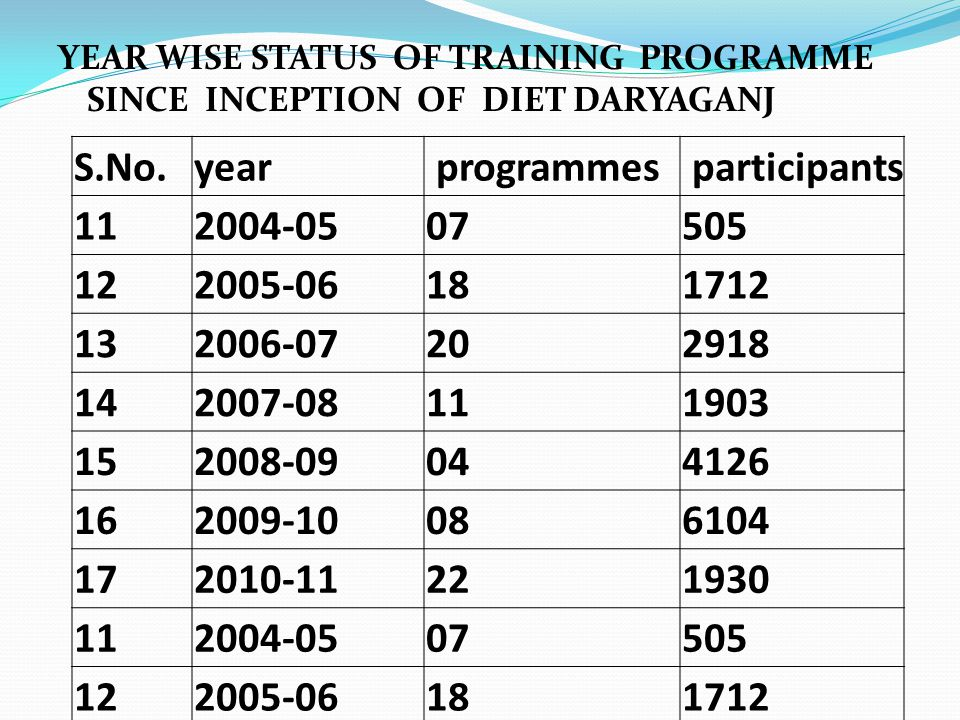YEAR WISE STATUS OF TRAINING PROGRAMME SINCE INCEPTION OF DIET DARYAGANJ S.No.year programmes participants 112004-0507505 122005-06181712 132006-07202918 142007-08111903 152008-09044126 162009-10086104 172010-11221930 112004-0507505 122005-06181712