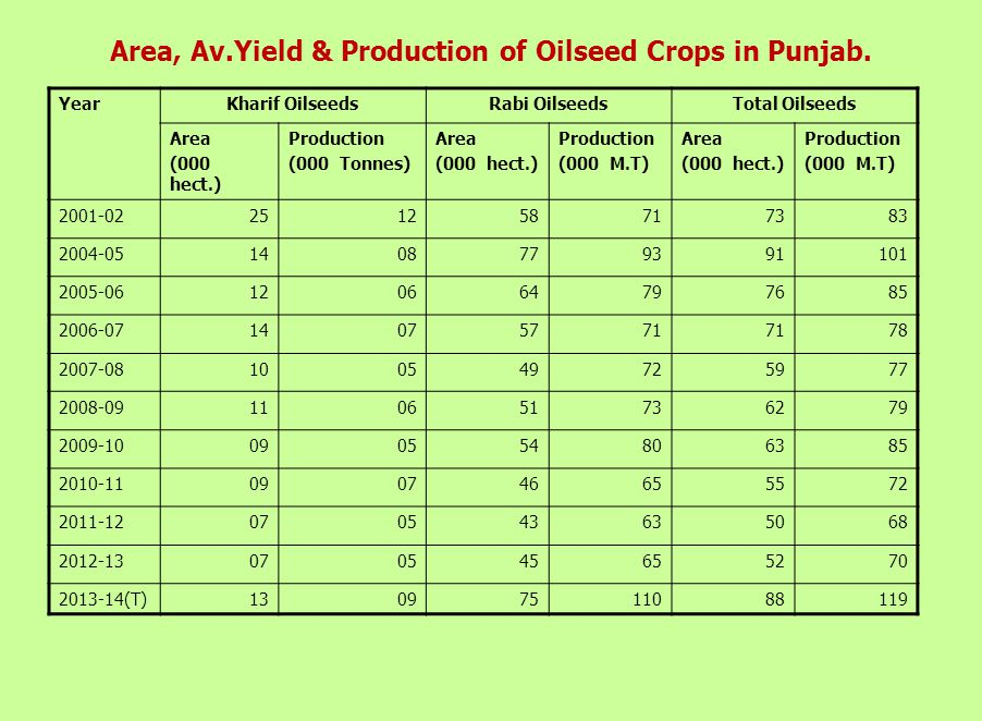 Area, Av.Yield & Production of Pulses in Punjab.