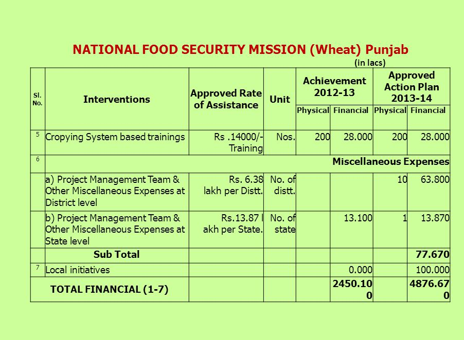 NATIONAL FOOD SECURITY MISSION (Wheat) Punjab (in lacs) Sl.