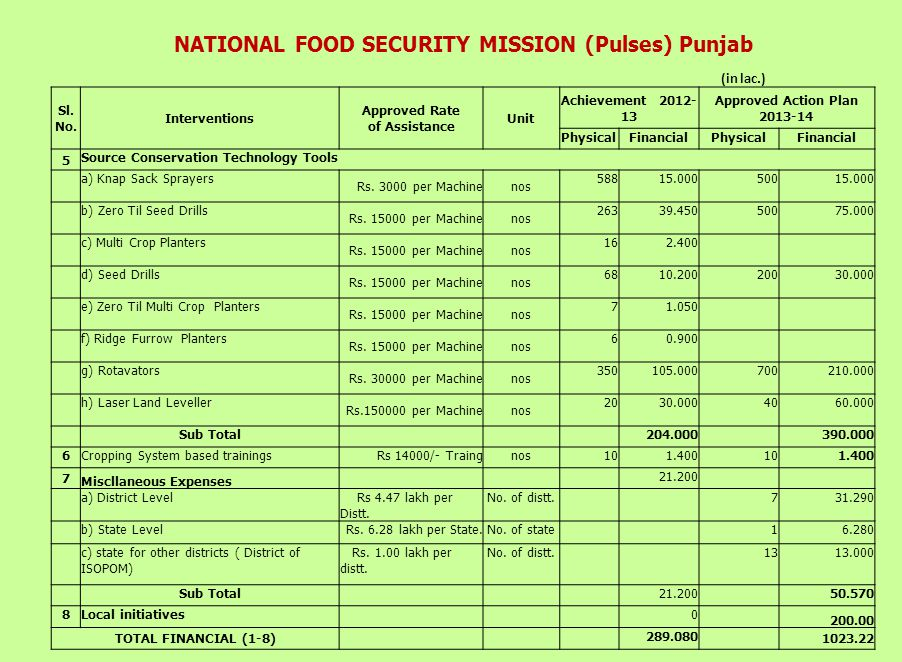 NATIONAL FOOD SECURITY MISSION (Pulses) Punjab (in lac.) Sl.