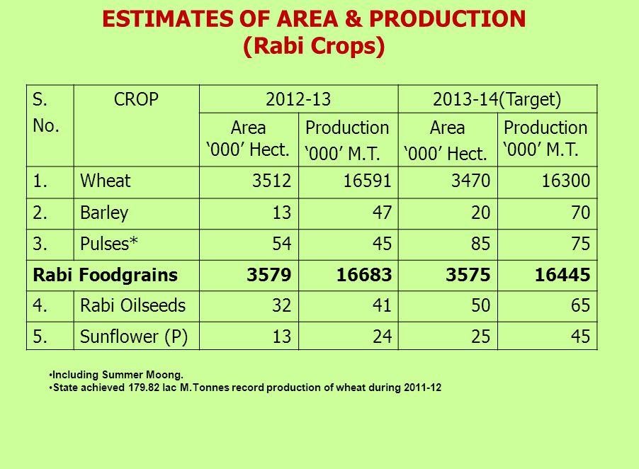 ESTIMATES OF AREA & PRODUCTION (Rabi Crops) S.No.
