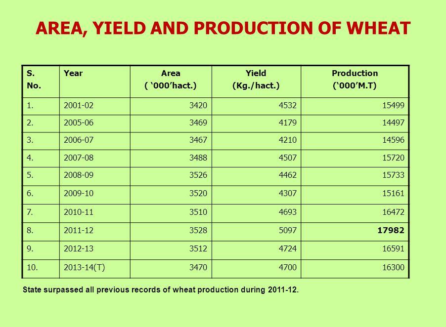 ESTIMATES OF AREA & PRODUCTION (Rabi Crops) S. No. CROP2012-132013-14(Target) Area '000' Hect. Production '000' M.T. Area '000' Hect. Production '000'