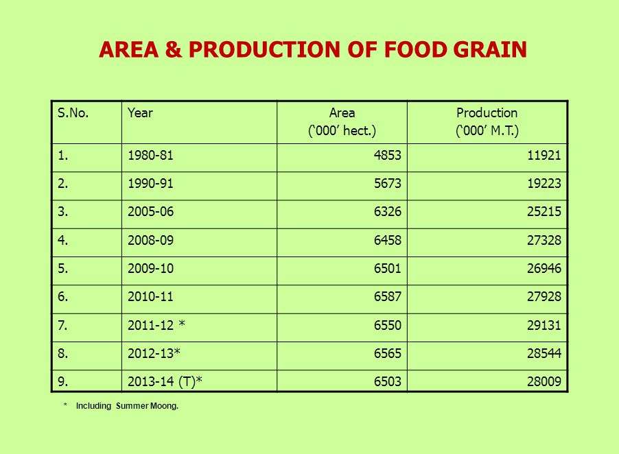 AREA, YIELD AND PRODUCTION OF WHEAT S. No.
