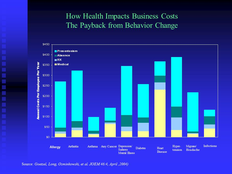 How Health Impacts Business Costs The Payback from Behavior Change Source: Goetzel, Long, Ozminkowski, et al.