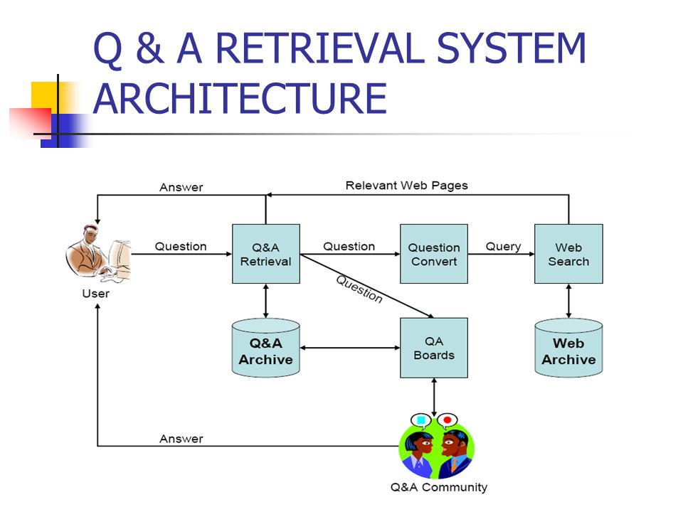 Q & A RETRIEVAL SYSTEM ARCHITECTURE