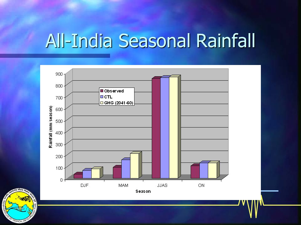 All-India Seasonal Rainfall