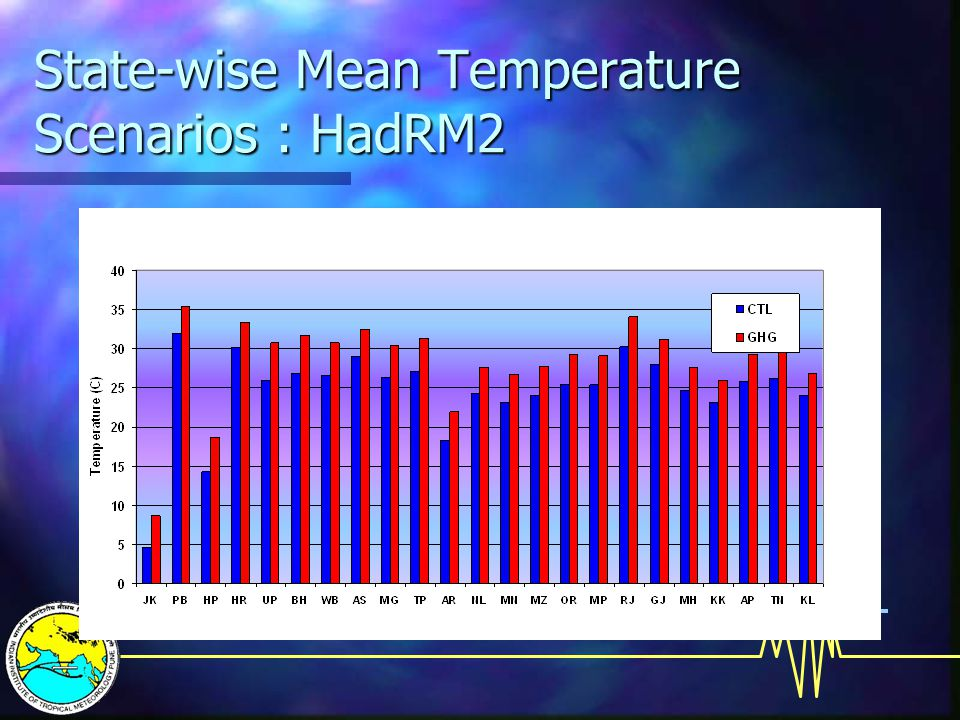 State-wise Mean Temperature Scenarios : HadRM2