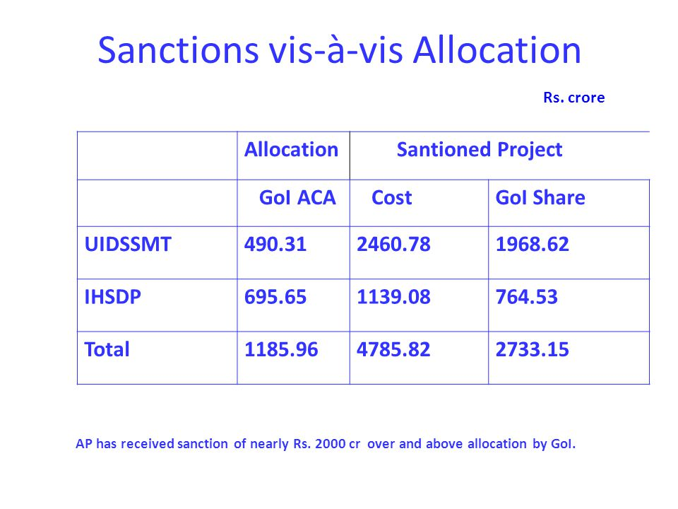 Sanctions vis-à-vis Allocation Rs. crore AP has received sanction of nearly Rs.