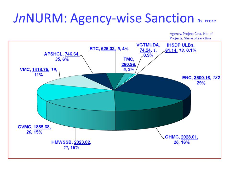 JnNURM: Agency-wise Sanction Rs. crore Agency, Project Cost, No. of Projects, Share of sanction