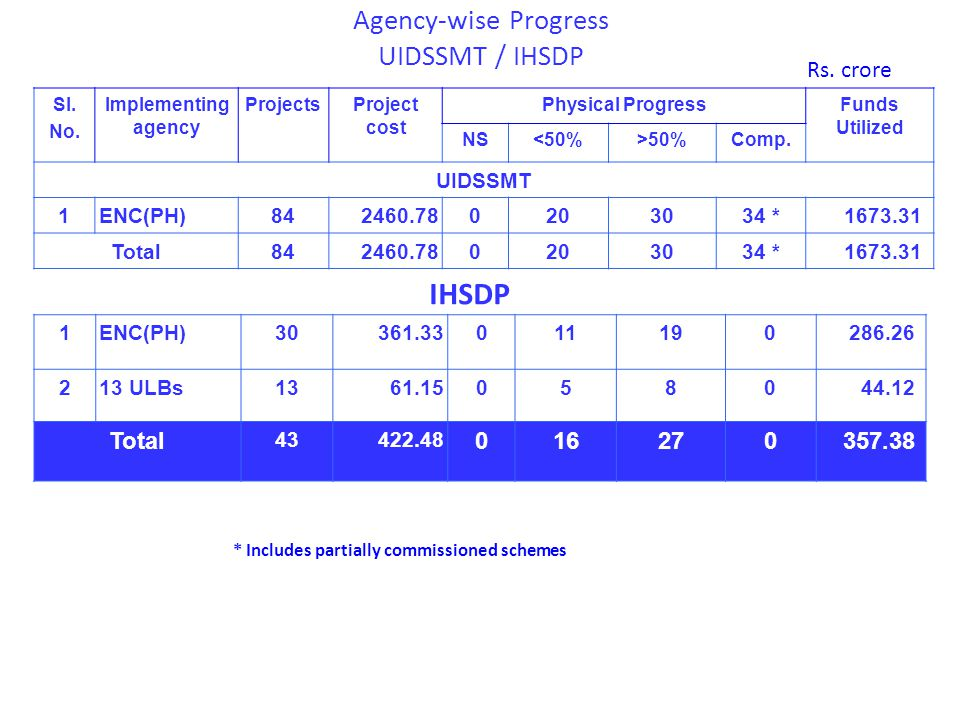 Agency-wise Progress UIDSSMT / IHSDP Rs.