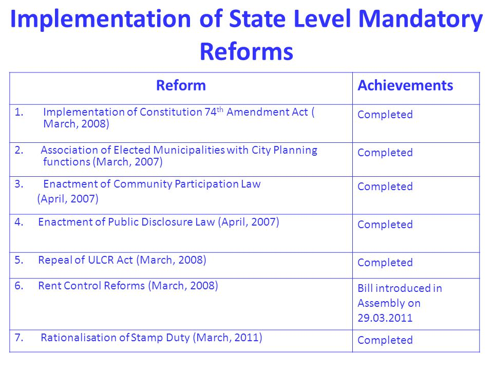 Implementation of State Level Mandatory Reforms ReformAchievements 1.Implementation of Constitution 74 th Amendment Act ( March, 2008) Completed 2.