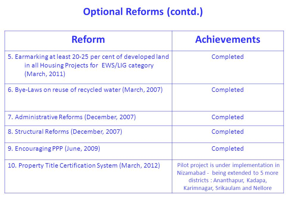 Optional Reforms (contd.) ReformAchievements 5.