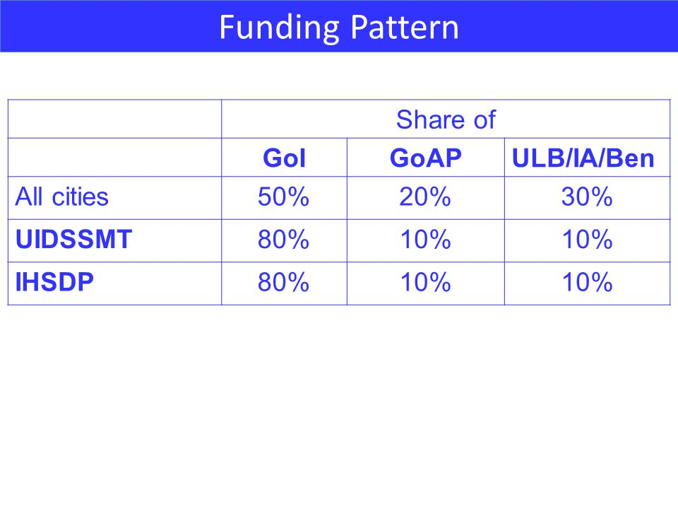 Funding Pattern Share of GoIGoAPULB/IA/Ben All cities50%20%30% UIDSSMT80%10% IHSDP80%10%