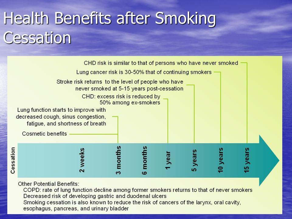 Health Benefits after Smoking Cessation