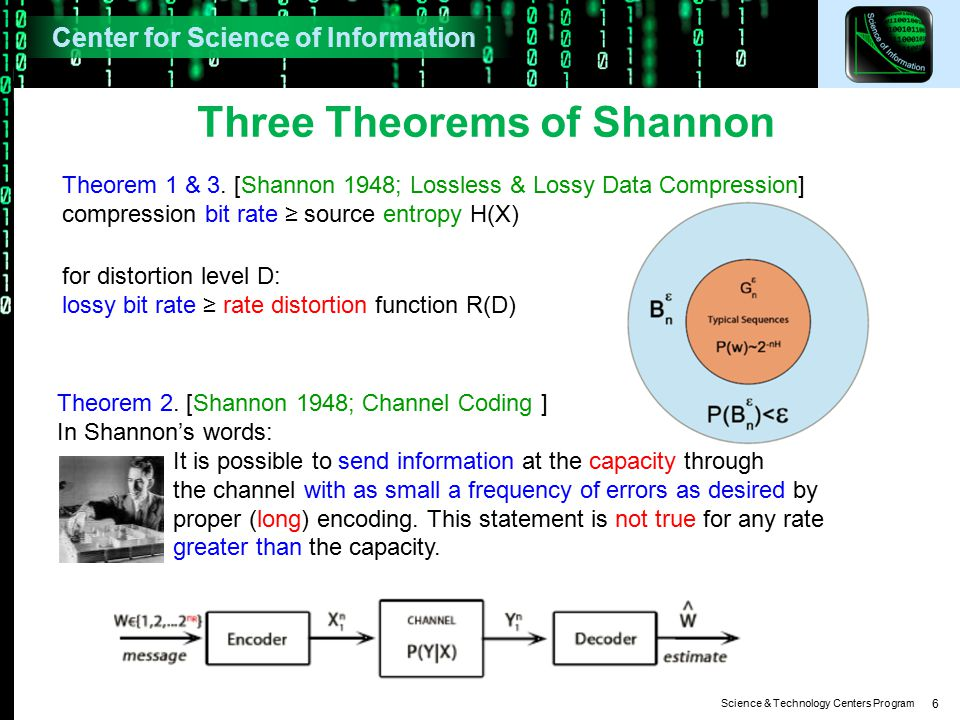 Science & Technology Centers Program 6 Three Theorems of Shannon Theorem 1 & 3.