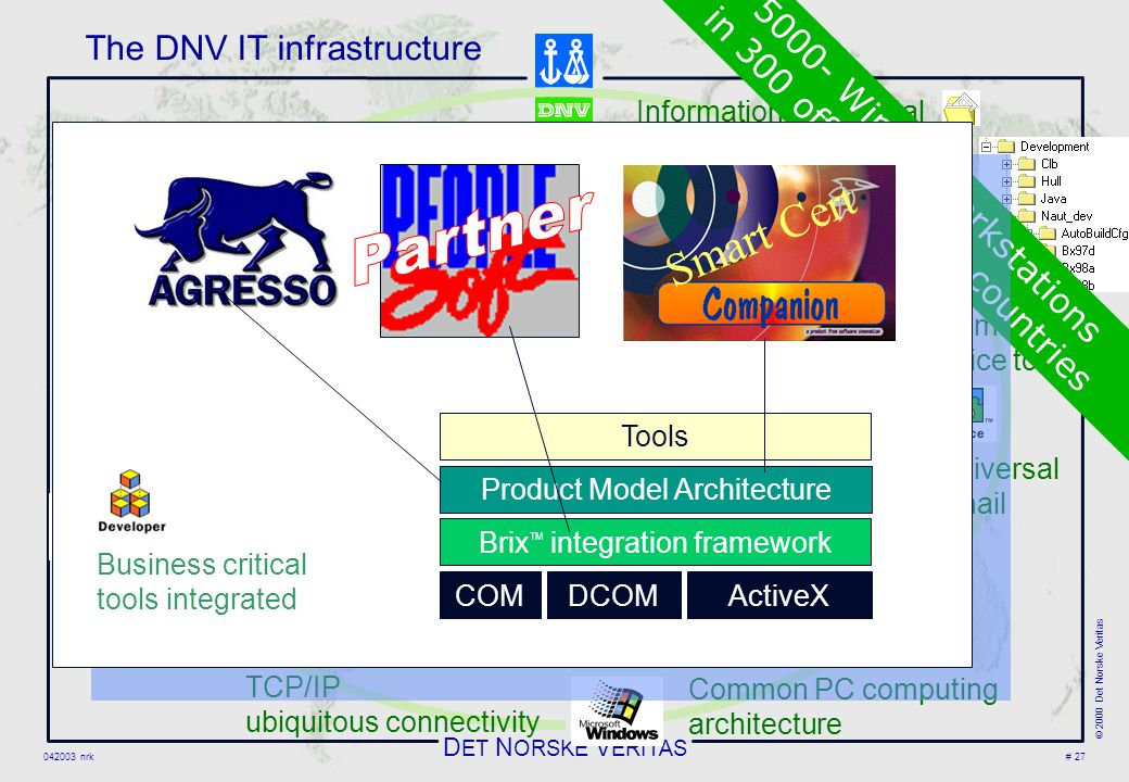D ET N ORSKE V ERITAS 042003 nrk © 2000 Det Norske Veritas # 27 Common PC computing architecture TCP/IP ubiquitous connectivity The DNV IT infrastructure Universal email Common office tools Information fully digital Business critical tools integrated 400.net servers in global WAN 5000- Win XP workstations in 300 offices in 100 countries Business critical tools integrated COMDCOMActiveX Brix TM integration framework Product Model Architecture Tools Smart Cert