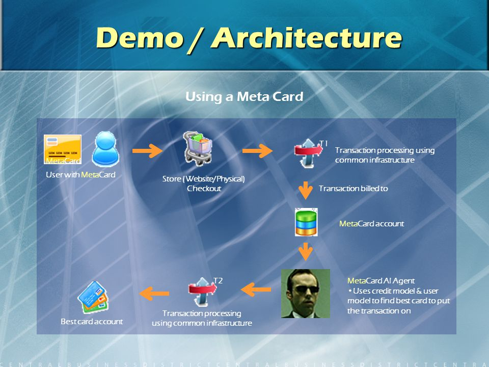 Demo / Architecture User with MetaCard Store (Website/Physical) Checkout MetaCard AI Agent Uses credit model & user model to find best card to put the transaction on MetaCard Using a Meta Card Transaction processing using common infrastructure Transaction billed to MetaCard account Transaction processing using common infrastructure Best card account T2 T1