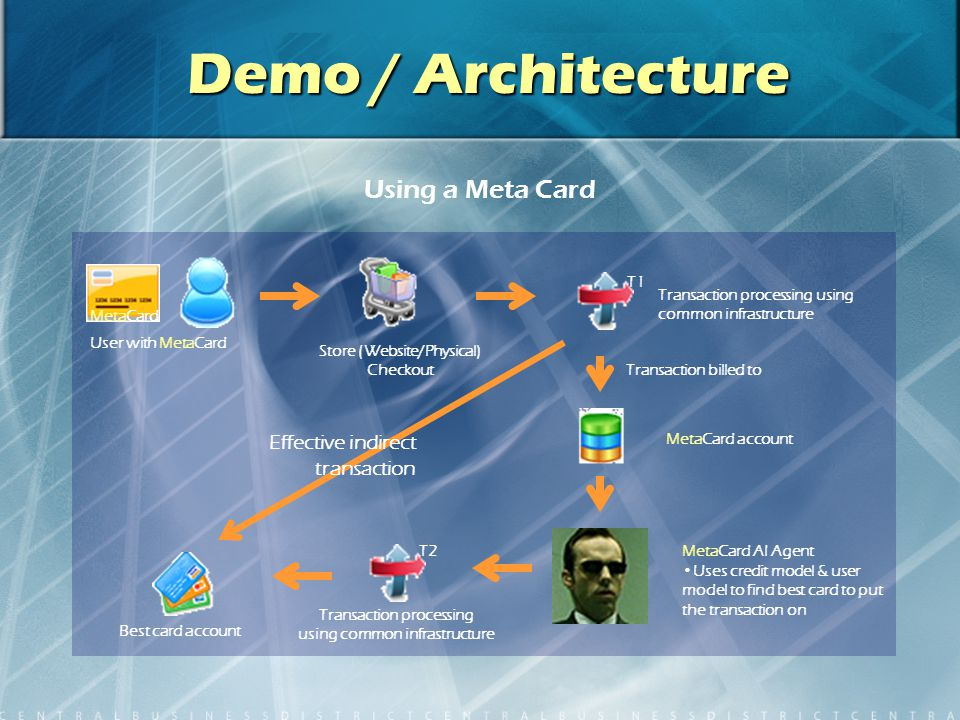 Demo / Architecture User with MetaCard Store (Website/Physical) Checkout MetaCard AI Agent Uses credit model & user model to find best card to put the transaction on MetaCard Using a Meta Card Transaction processing using common infrastructure Transaction billed to MetaCard account Transaction processing using common infrastructure Best card account Effective indirect transaction T2 T1