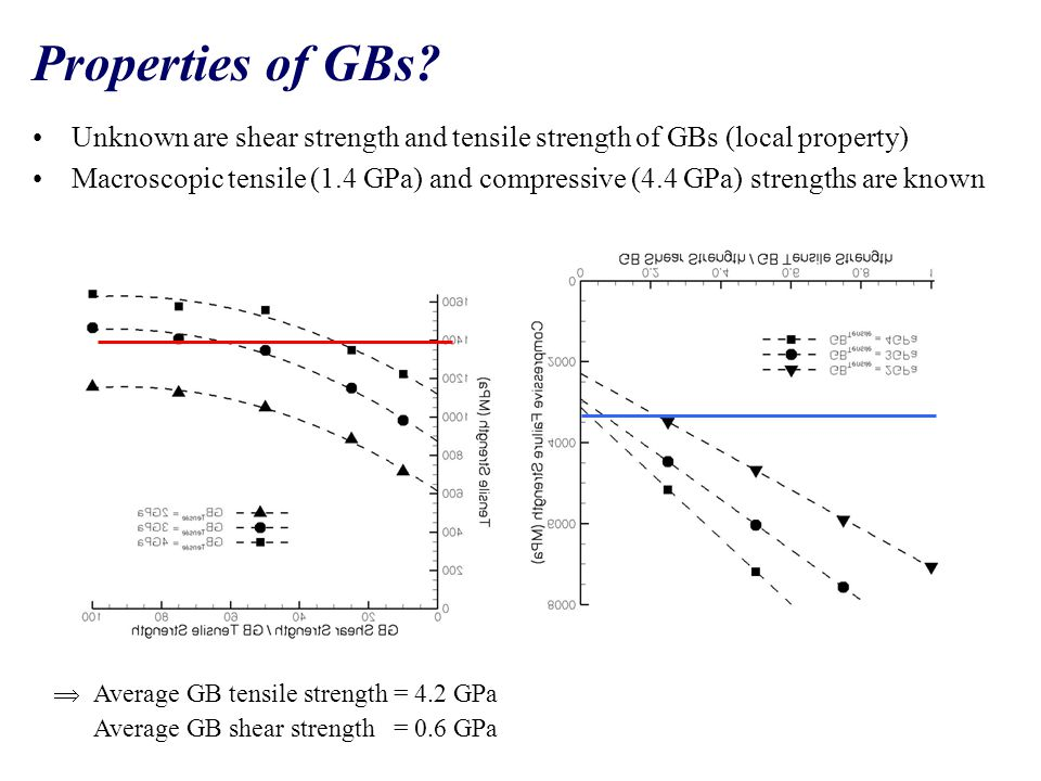 Properties of GBs? Unknown are shear strength and tensile strength of GBs (local property) Macroscopic tensile (1.4 GPa) and compressive (4.4 GPa) str