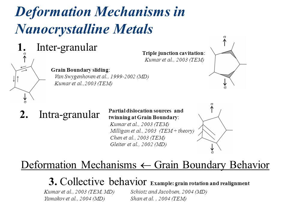 Deformation Mechanisms in Nanocrystalline Metals 1.Inter-granular Grain Boundary sliding: Van Swygenhoven et al., 1999-2002 (MD) Kumar et al.,2003 (TE