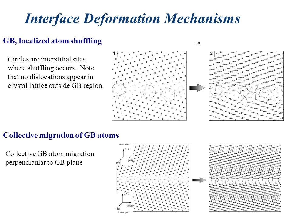 Interface Deformation Mechanisms Collective migration of GB atoms GB, localized atom shuffling Circles are interstitial sites where shuffling occurs.