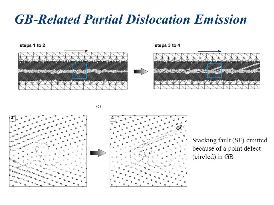 GB-Related Partial Dislocation Emission Stacking fault (SF) emitted because of a point defect (circled) in GB