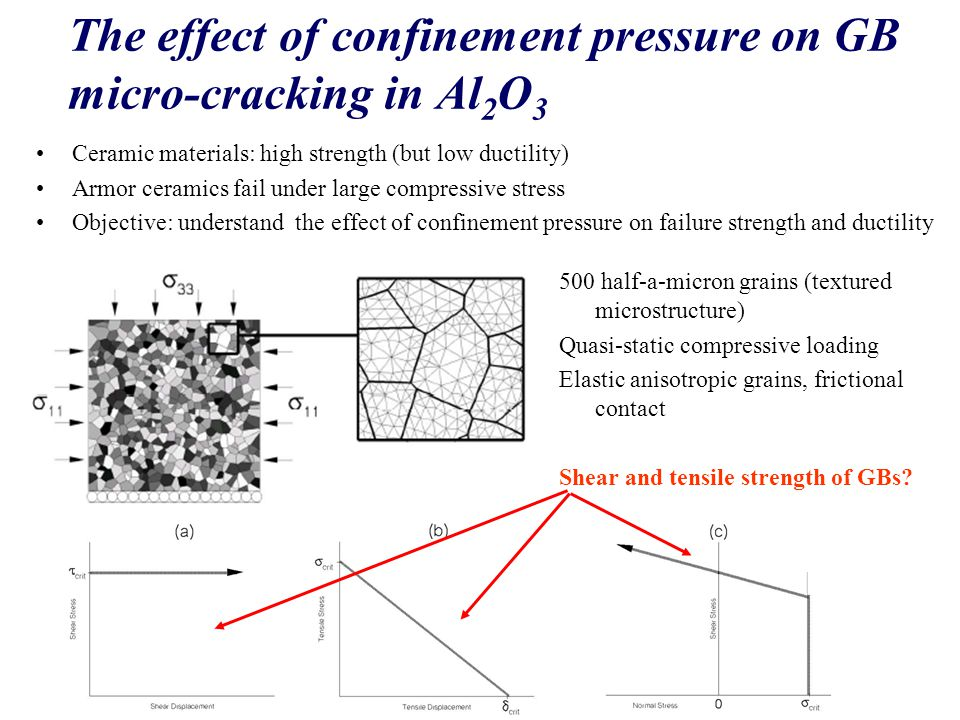 The effect of confinement pressure on GB micro-cracking in Al 2 O 3 Ceramic materials: high strength (but low ductility) Armor ceramics fail under large compressive stress Objective: understand the effect of confinement pressure on failure strength and ductility 500 half-a-micron grains (textured microstructure) Quasi-static compressive loading Elastic anisotropic grains, frictional contact Shear and tensile strength of GBs