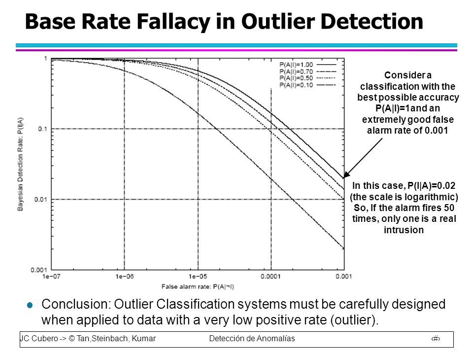 JC Cubero -> © Tan,Steinbach, Kumar Detección de Anomalías 17 l Conclusion: Outlier Classification systems must be carefully designed when applied to data with a very low positive rate (outlier).