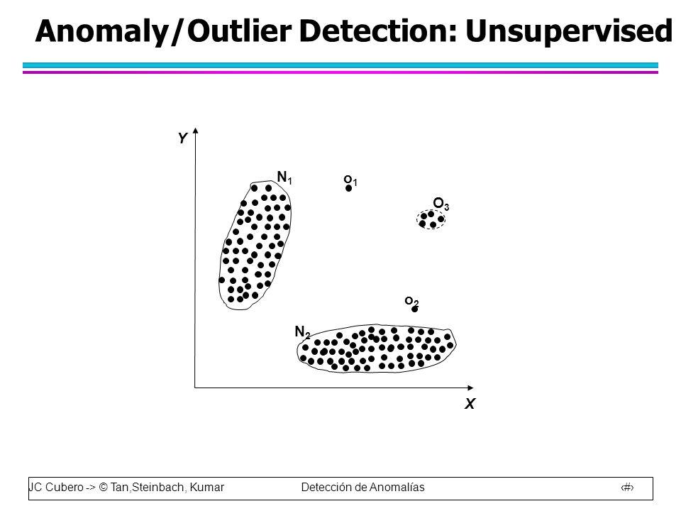 JC Cubero -> © Tan,Steinbach, Kumar Detección de Anomalías 19 Anomaly/Outlier Detection: Unsupervised