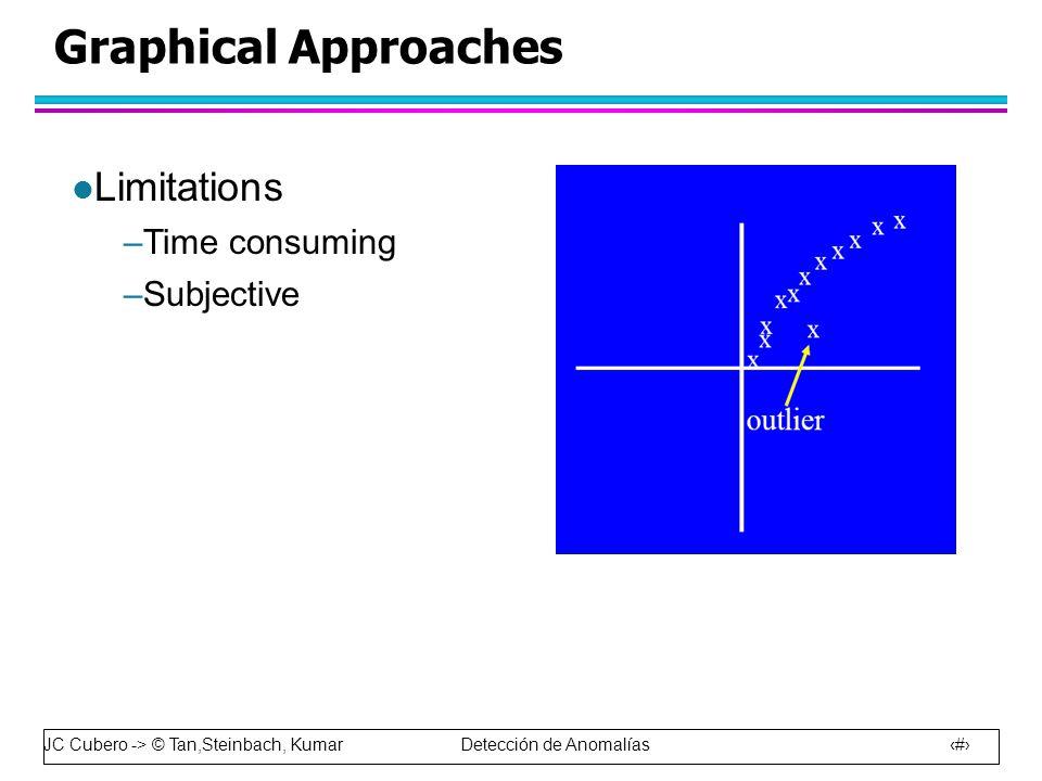 JC Cubero -> © Tan,Steinbach, Kumar Detección de Anomalías 26 Graphical Approaches l Limitations –Time consuming –Subjective
